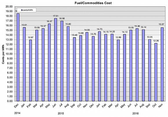 考艾島煤炭發電電價。圖片來源:IndustryDive.com