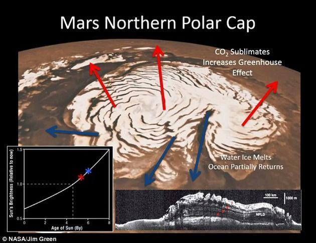 随着温度不断上升,火星极地覆盖的的固态二氧化碳将升华成气体,回到大气中,加剧温室效应,最终释放火星地下水。
