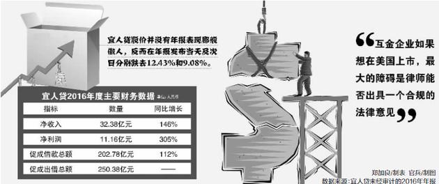 郑加良/制表 官兵/制图 数据来源:宜人贷未经审计的2016年年报