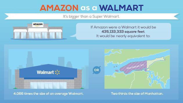 如果把网店变成实体店有多占地?面积大到惊人