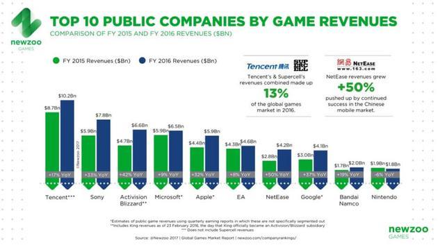 腾讯再次成全球最大游戏公司:营收超索尼、动视暴雪