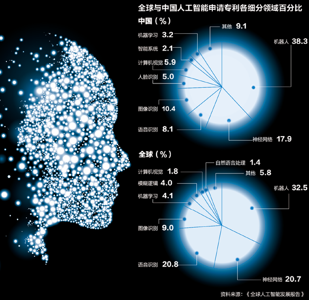 中国AI力量崛起直追美国 但在这些方面还存差距