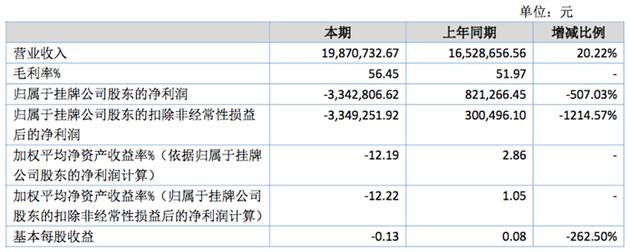 虎嗅2016年营业收入1987万 净亏损334万元