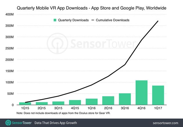 移动VR App月下载量与累计下载量