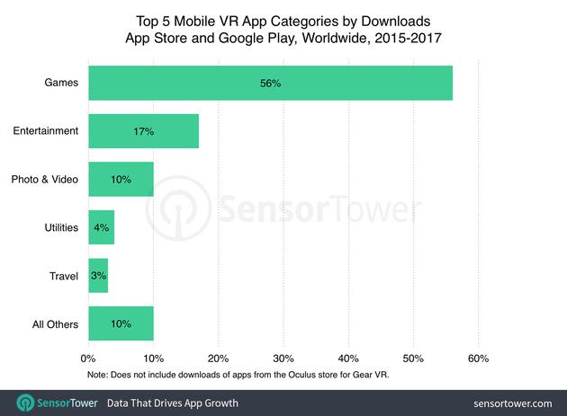 不同类型VR App下载量,游戏份额最大
