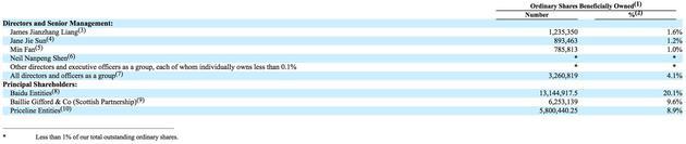 截至2017年2月28日携程股权架构图