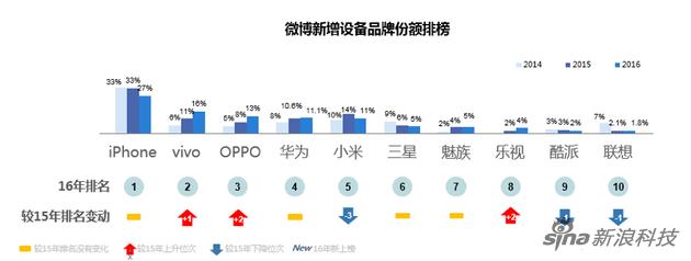 微博新增设备品牌份额榜