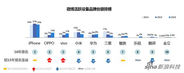 微博活跃设备品牌份额排榜