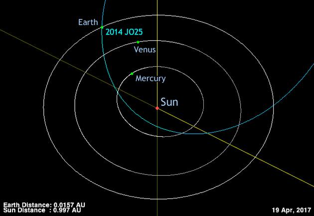 小行星2014 JO25的轨道运行周期约为2.97年,轨道倾角大约25.2°,预计将在格林尼治标准时间4月19日12:24,也就是北京时间4月19日20:24从距离地球大约175万公里处掠过