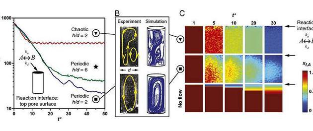 混乱的液流可在热泉环境中加速界面反应。