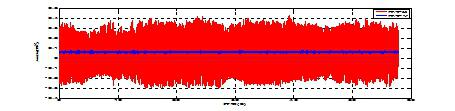 主动隔振装置地面测试高频隔振效果(红色是定子、蓝色是浮子)