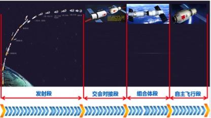 如上图所示,天舟一号货运飞船在对接天宫二号后,将处于组合体段,与天宫二号分离后,将进入自主飞行段。