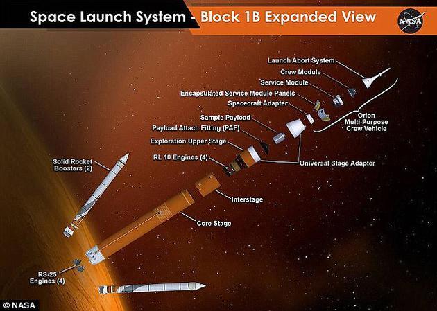 """图为NASA""""太空发射系统""""的各部分组件,包括四台为其提供动力的RL10引擎。"""