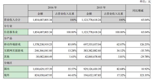 掌趣科技2016年营收18.5亿元 净利同比增长8.1%