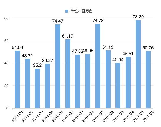 iPhone季度销量