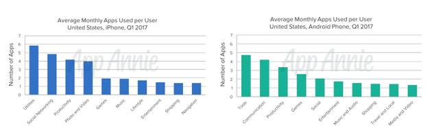 你手机装了多少个App?调查显示用户每天只用到9个