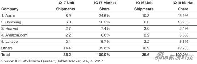 IDC公布的第一季度平板市场数据