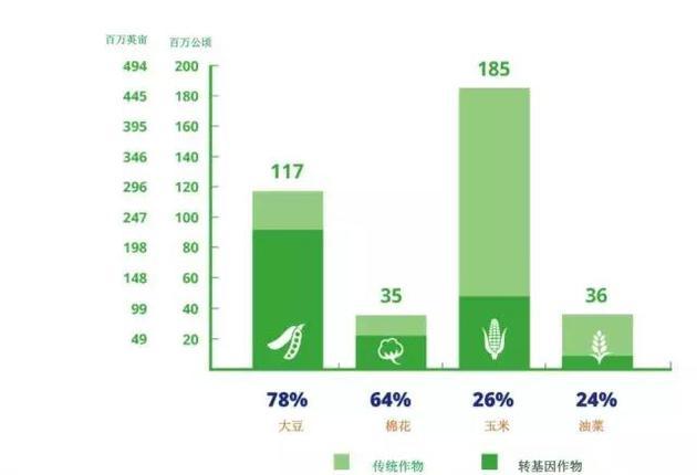 2016年全球主要转基因作物的应用率  (百万公顷,百万英亩)