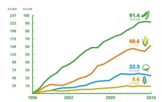 全球转基因作物的种植面积(1996-2016)