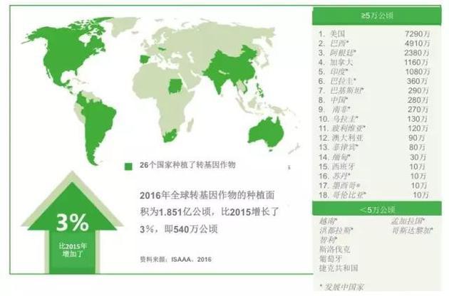 2016年全球转基因作物的种植面积(单位:百万公顷)按国家划分