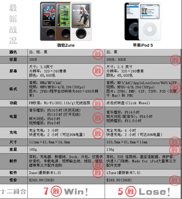 (Zune 与 iPod 对比)