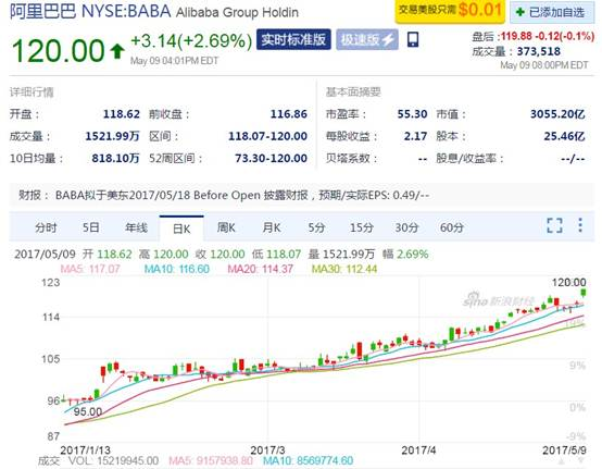 5月10日当天,阿里股价创新高,首次站上市值3000亿美元大关。