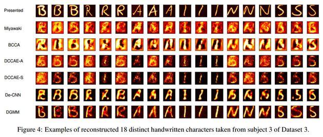 研究人员利用神经网络技术重建人脑中的字母排列组合
