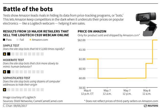 亚马逊在方兴未艾的网络机器人大战中处于领导地位。