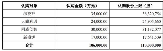 发行股份募集儿子配套资产的发行数及募集儿利额详细情景