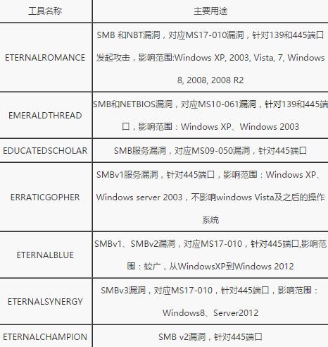 表 有可能通过445端口发起攻击的漏洞攻击工具