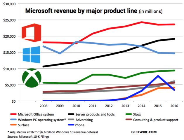 从Build大会看微软的转型:彻底放下移动情结