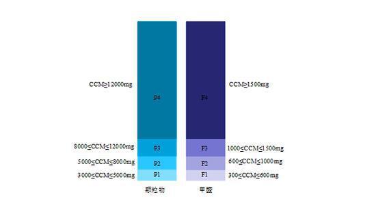 颗粒物和甲醛CCM值分布