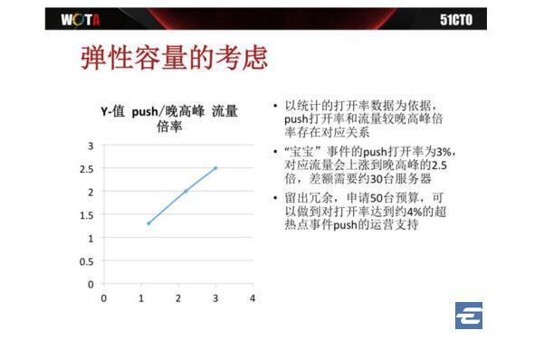 来源:新浪微博主站研发负责人侯青龙的演讲 PPT