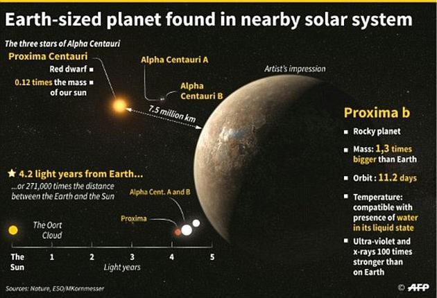 """比邻星B因为大小等特征与地球相似,而被称为""""第二地球""""。"""