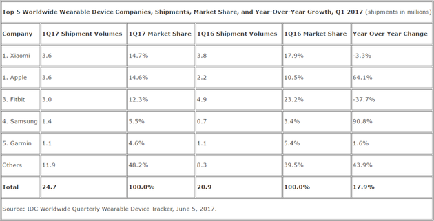 小米成为全球最大可穿戴设备厂商 对手下滑太严重