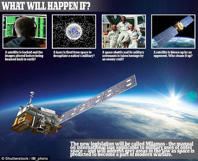 目前作为国际太空法的《外太空公约》签署已有50年,立法者希望对法律体系进行更新,使之更符合未来需求。新公约全名为《适用于外太空军事行动的国际法手册》,简称MILAMOS。