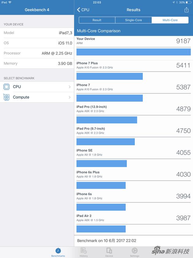 10.5寸新iPad Pro跟前几代多核跑分对比
