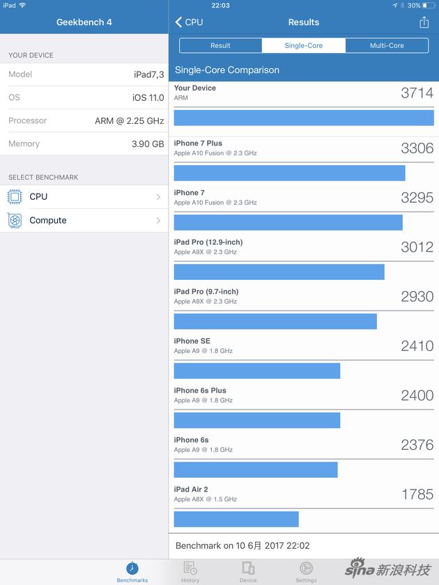 10.5寸新iPad Pro跟前几代产品单核跑分对比