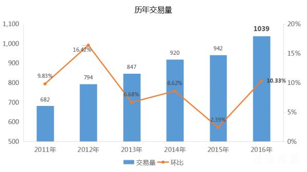 二手车市场历年交易数据