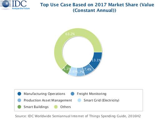 2017年吸引最多投资的物联网领域(基于市场份额)
