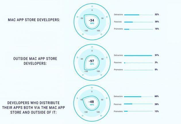 目前使用Mac App Store作为主力分发渠道的开发者最终得分仅仅只有-34分