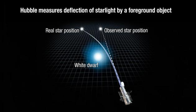 该图像显示了一颗白矮星的引力如何扭曲空间,弯曲一颗更遥远天体的光线路径。
