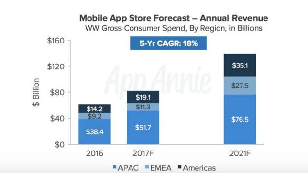 不同地区应用年消费预测