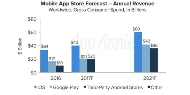 不同应用商店年收入预测