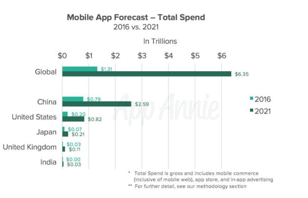 2016年移动应用总消费与2021年预测对比