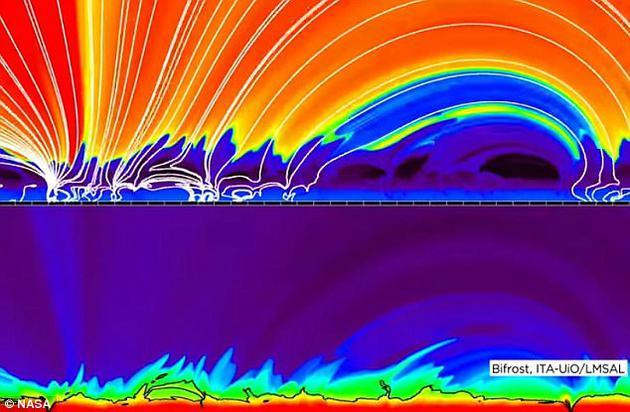 利用这些数据,科学家建立了精细的计算机模拟模型,用整整一年时间,揭开了太阳表面喷射物的形成过程。