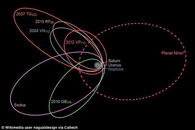 自從太陽系第九行星的理論首次被提出,基於留下的幾個特徵,當前有幾項研究試圖發現它位於海王星軌道外側。