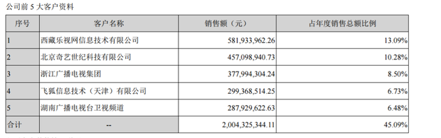 华策影视对乐视应收款约3.4亿 乐视网曾为第1大客户
