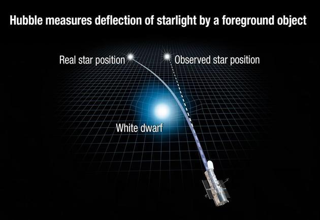 这张图显示了巨大天体,如一颗白矮星的引力如何使附近的时空扭曲,进而使更遥远天体发出的光线发生弯曲。