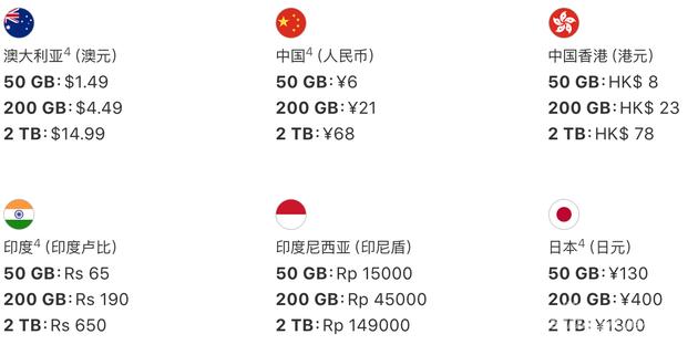 苹果iCloud价格表